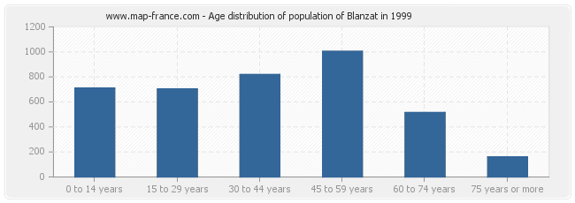 Age distribution of population of Blanzat in 1999