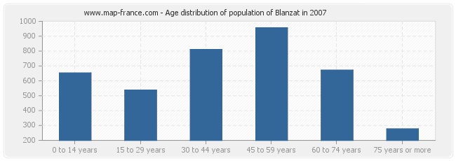 Age distribution of population of Blanzat in 2007
