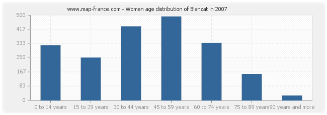 Women age distribution of Blanzat in 2007
