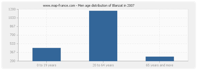 Men age distribution of Blanzat in 2007