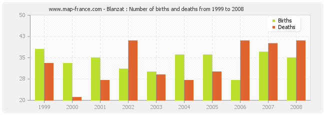 Blanzat : Number of births and deaths from 1999 to 2008