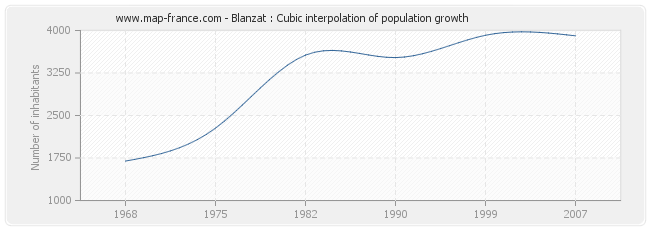 Blanzat : Cubic interpolation of population growth