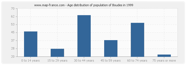 Age distribution of population of Boudes in 1999