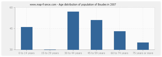 Age distribution of population of Boudes in 2007