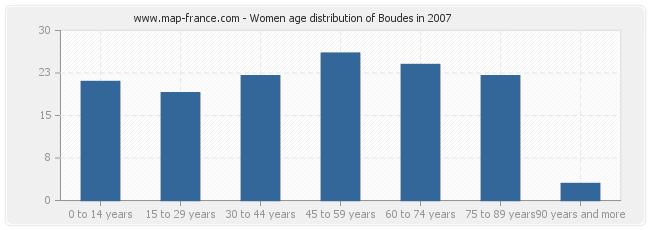 Women age distribution of Boudes in 2007