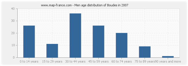 Men age distribution of Boudes in 2007