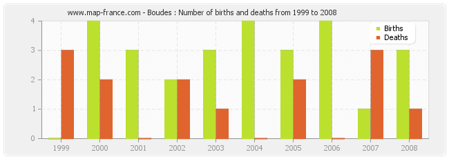 Boudes : Number of births and deaths from 1999 to 2008