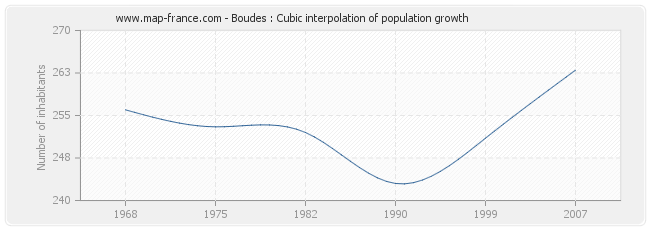 Boudes : Cubic interpolation of population growth