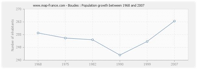 Population Boudes