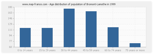 Age distribution of population of Bromont-Lamothe in 1999