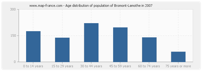 Age distribution of population of Bromont-Lamothe in 2007