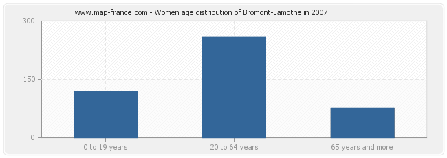 Women age distribution of Bromont-Lamothe in 2007