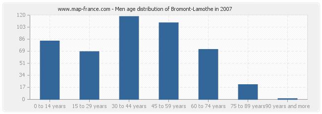 Men age distribution of Bromont-Lamothe in 2007