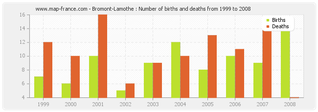 Bromont-Lamothe : Number of births and deaths from 1999 to 2008