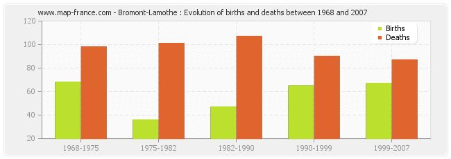 Bromont-Lamothe : Evolution of births and deaths between 1968 and 2007