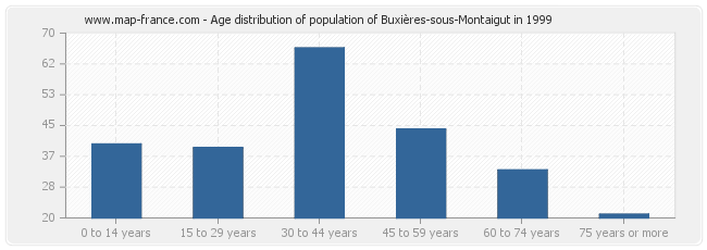 Age distribution of population of Buxières-sous-Montaigut in 1999
