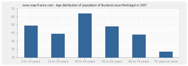 Age distribution of population of Buxières-sous-Montaigut in 2007