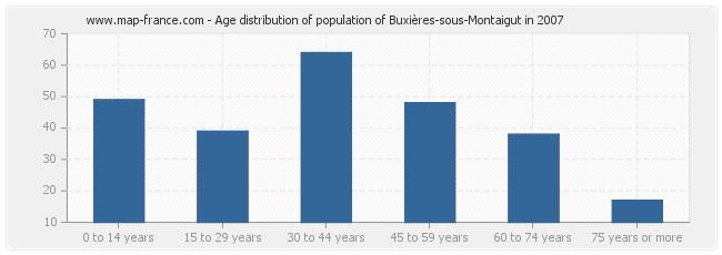 Age distribution of population of Buxières-sous-Montaigut in 2007