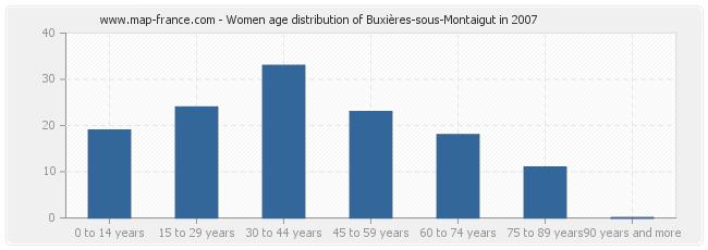 Women age distribution of Buxières-sous-Montaigut in 2007