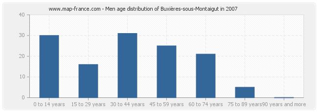Men age distribution of Buxières-sous-Montaigut in 2007
