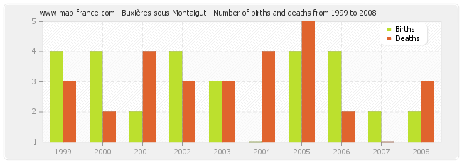 Buxières-sous-Montaigut : Number of births and deaths from 1999 to 2008