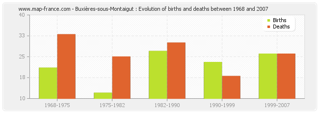 Buxières-sous-Montaigut : Evolution of births and deaths between 1968 and 2007
