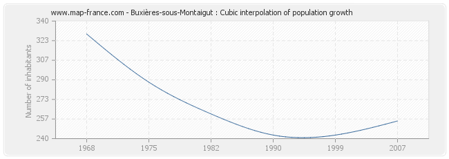 Buxières-sous-Montaigut : Cubic interpolation of population growth