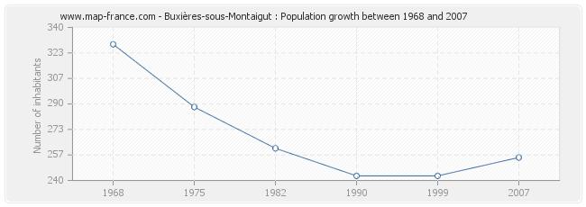Population Buxières-sous-Montaigut