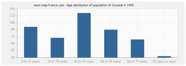 Age distribution of population of Ceyssat in 1999