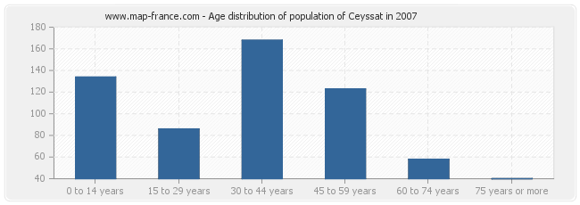 Age distribution of population of Ceyssat in 2007
