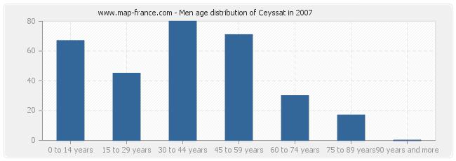 Men age distribution of Ceyssat in 2007