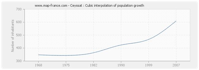 Ceyssat : Cubic interpolation of population growth
