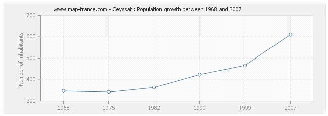 Population Ceyssat