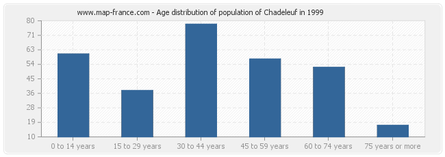 Age distribution of population of Chadeleuf in 1999