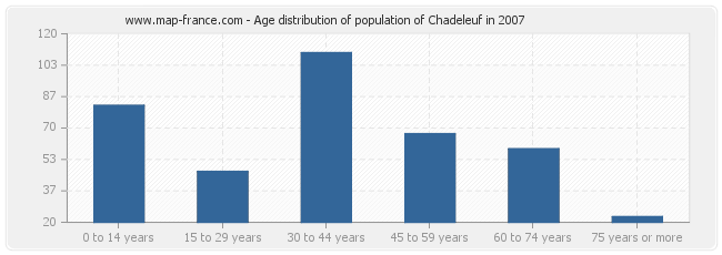 Age distribution of population of Chadeleuf in 2007