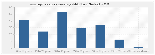 Women age distribution of Chadeleuf in 2007