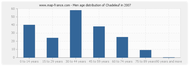 Men age distribution of Chadeleuf in 2007