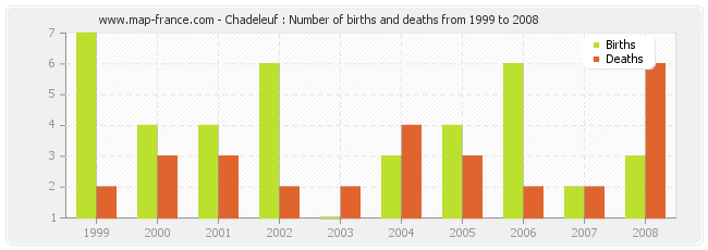 Chadeleuf : Number of births and deaths from 1999 to 2008