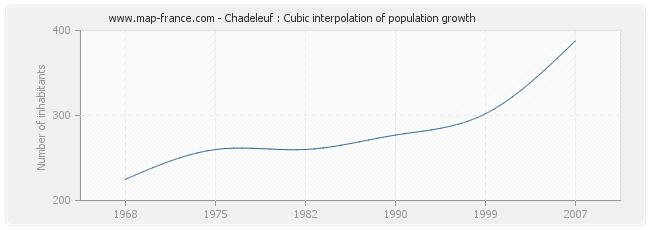 Chadeleuf : Cubic interpolation of population growth