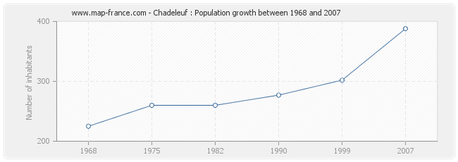 Population Chadeleuf