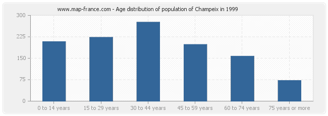 Age distribution of population of Champeix in 1999