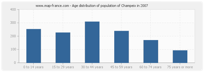 Age distribution of population of Champeix in 2007