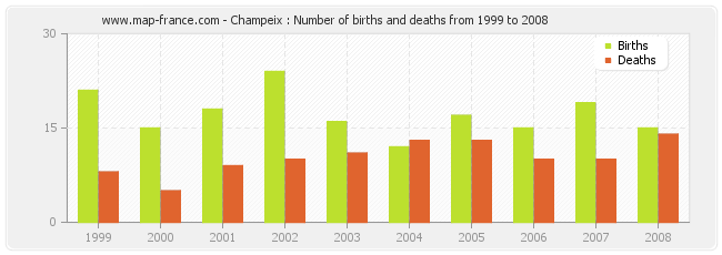 Champeix : Number of births and deaths from 1999 to 2008
