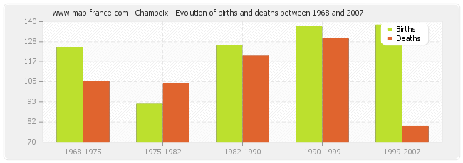 Champeix : Evolution of births and deaths between 1968 and 2007