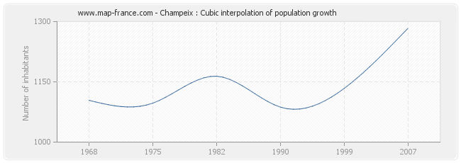 Champeix : Cubic interpolation of population growth