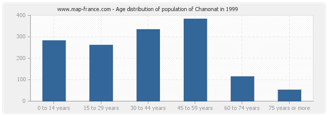Age distribution of population of Chanonat in 1999
