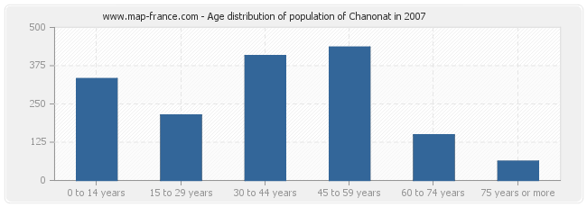 Age distribution of population of Chanonat in 2007