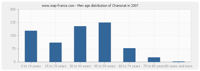 Men age distribution of Chanonat in 2007