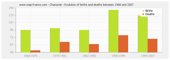 Chanonat : Evolution of births and deaths between 1968 and 2007