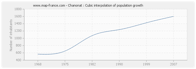 Chanonat : Cubic interpolation of population growth
